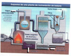 Esquema de una planta de incineración de basura.