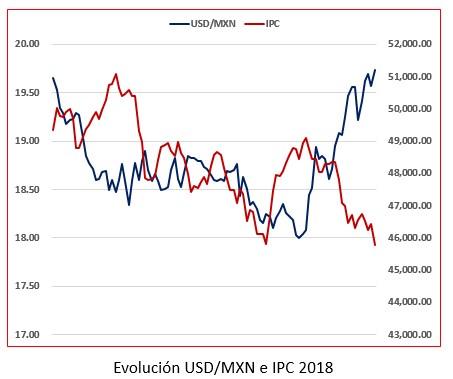 Evolución USD/MXN e IPC 2018