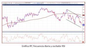 Gráfica IPC frecuencia diaria y oscilador RSI