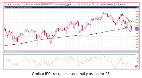 Gráfica IPC frecuencia semanal y oscilador RSI