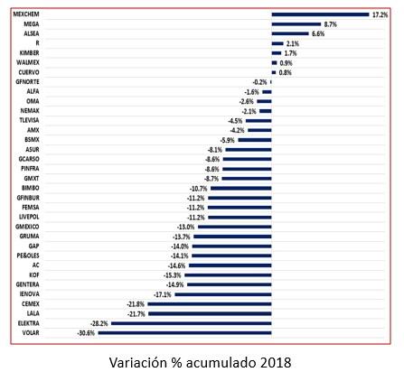 Variación % acumulado 2018