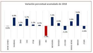 valoración porcentual acumulado de 2018