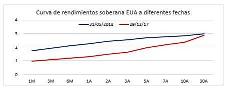 Curva de rendimientos soberana eua a diferentes fechas