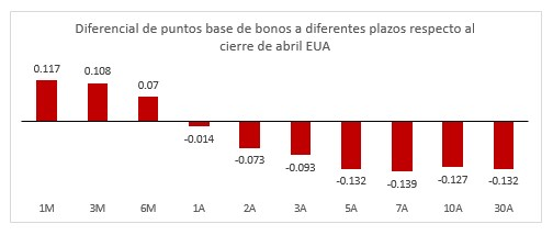 Diferencial de puntos base a bonos a diferentes plazos respecto al cierre de abril EUA