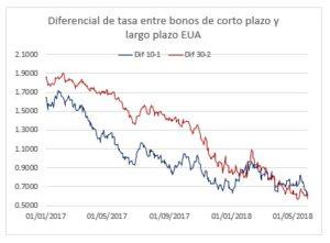 Diferencial de tasa entre bonos de corto plazo y largo plazo EUA