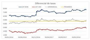 Diferencial de tasas
