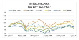 IRT desarrollados