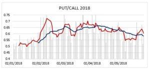 PUT CALL 2018