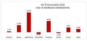 Var % Acumulada 2018 USD Monedas Emergentes