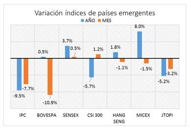 Variación índices de países emergentes