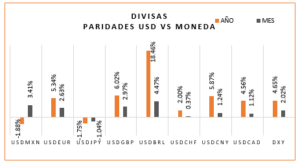 Divisas Paridades USD vs Moneda