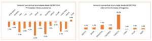 Principales índices accionarios
